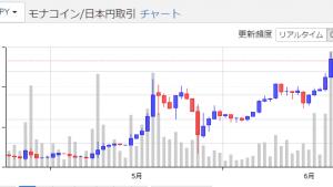 モナコイン、54円に。6月から仮想通貨投資を始めたとしたらどうなったか検証してみた。