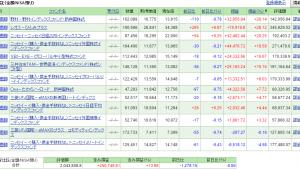 投資信託の状況について(7月/SBI証券)